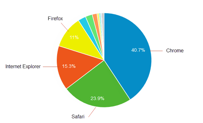 Pie chart showing browser market share