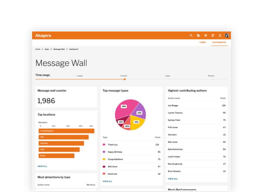 Message wall metrics