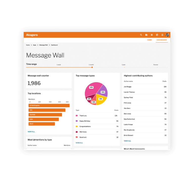 Invotra message wall dashboard