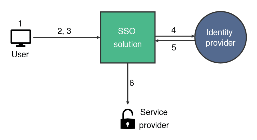Diagram showing how SSO works