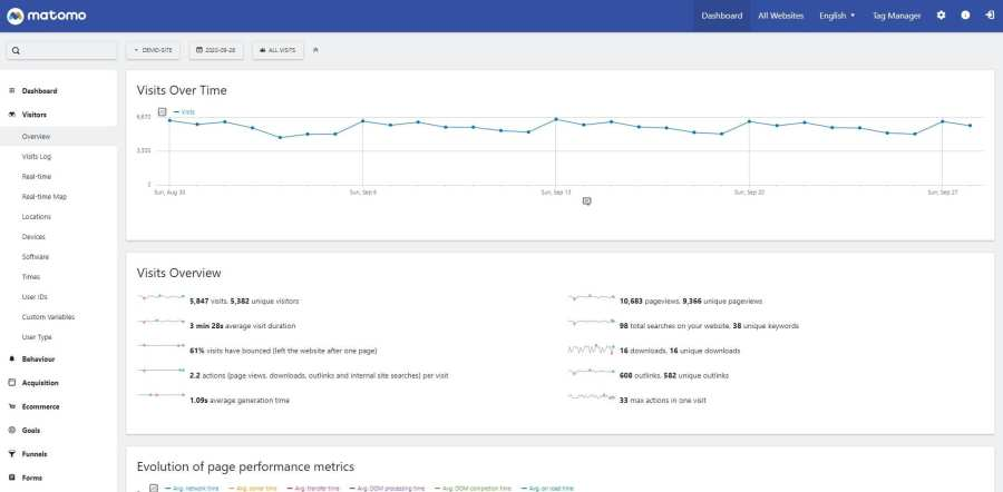 Matomo analytics demo site showing an overview of visitors to the site