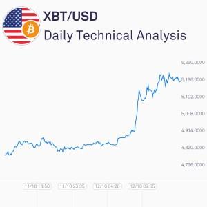 XBT / USD Chart