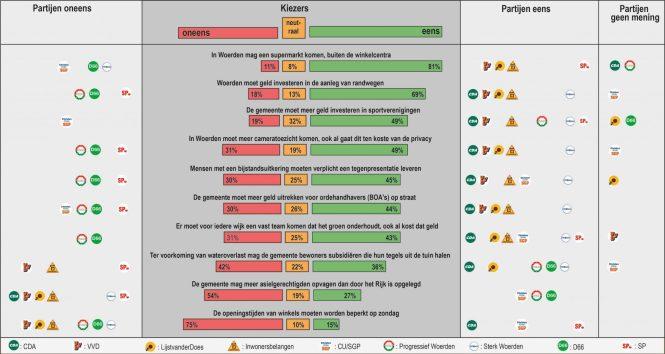 70% van de kiezers wil randwegen