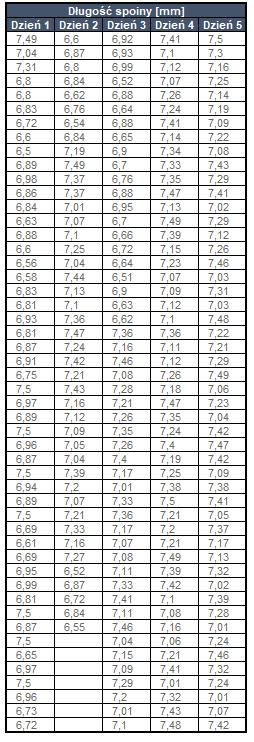 tabelka histogram
