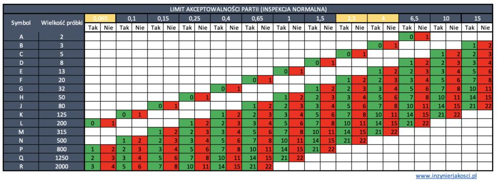 AQL tabela 2