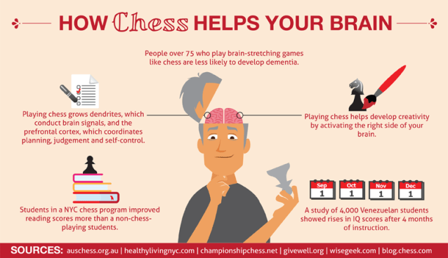 How chess helps your brain