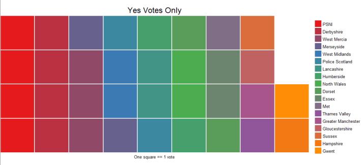 rplot-yes-survey