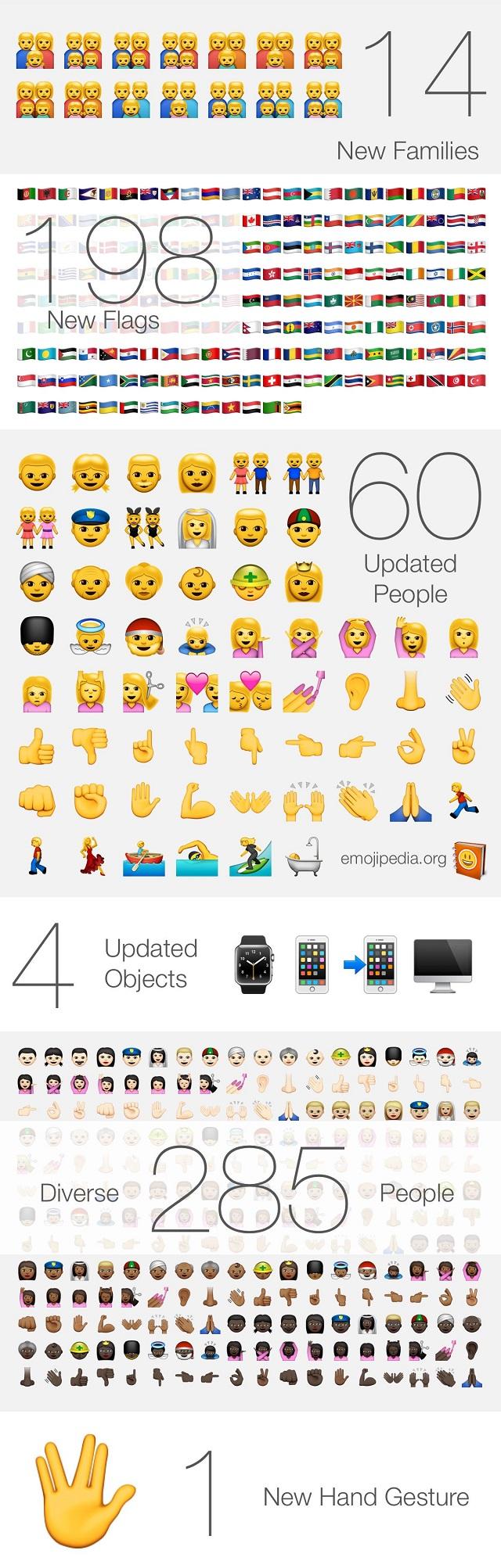 emoji chart ios 8.3