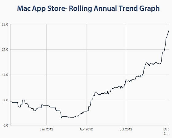 grafico-tiempo-espera-mac-app-store