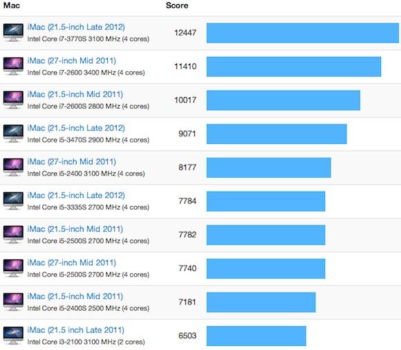 imac_2012_21_5_benchmarks