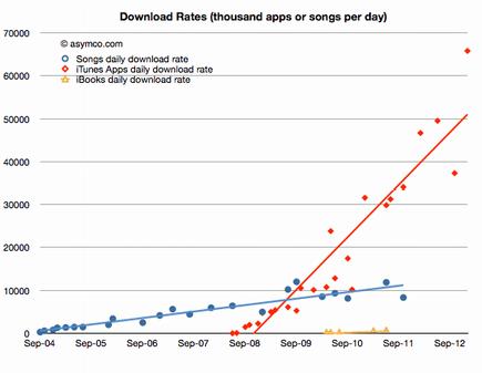datos app store