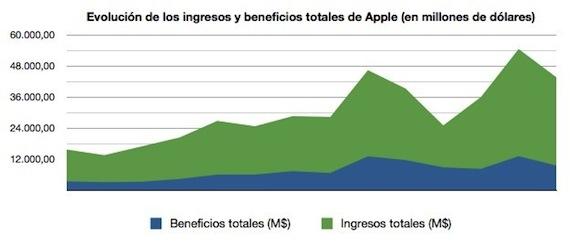 grafico_ingresos
