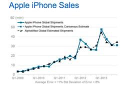 Iphone-sales