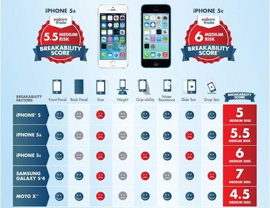 iPhone 5S uno de los smartphone más duros