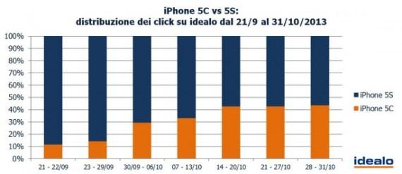 2-iPhone-5C-vs-5S-distributione-dei-click-su-idealo-1-614x267