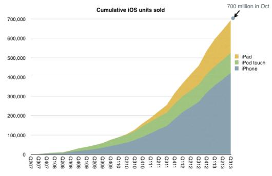 Cumulative-iOS-units-sold-Horace-Dediu-001-530x344