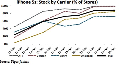 Over-90-of-carriers-stores-have-the-Apple-iPhone-5s-in-stock