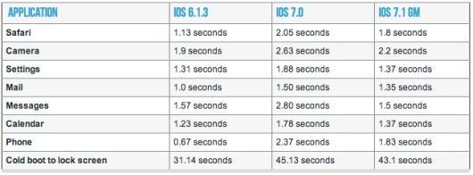 ios-7.1-iPhone 4- velocidad-iosmac