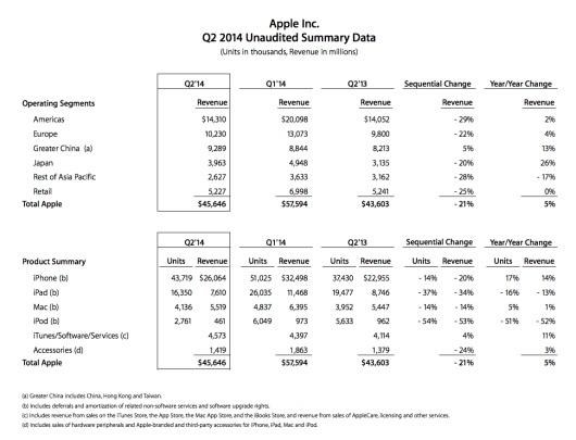 q2-de-2014-apple-iosmac
