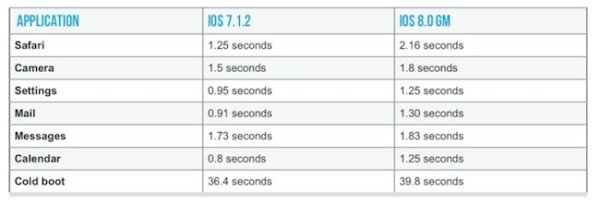 Rendimiento de iPhone 4S con iOS 8 vs iOS 7