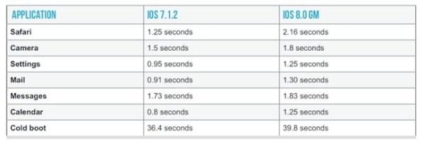 Rendimiento de iPhone 4S con iOS 8 vs iOS 7