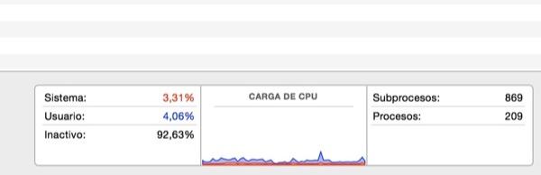 Gráfico y porcentajes generales de uso de la CPU