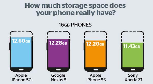 apple-iphone-capacity