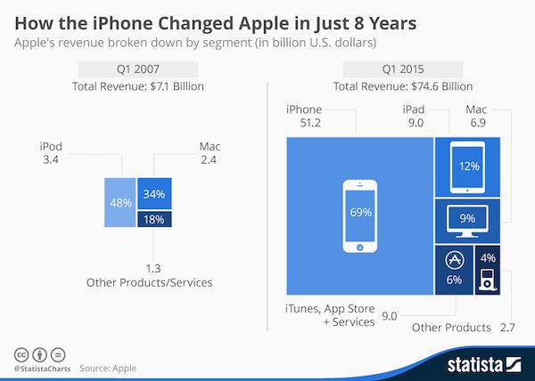 chartoftheday_3172_Apples_revenue_by_segment_n