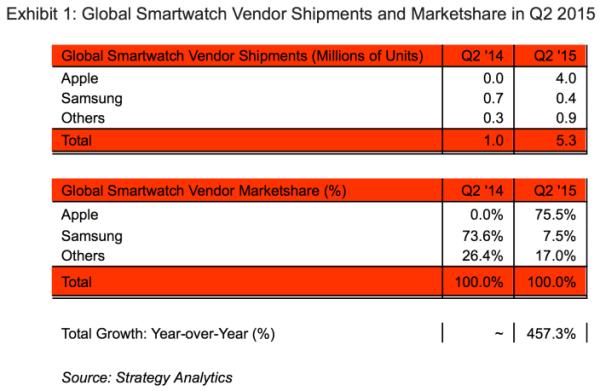 Apple-Watch-Strategy-Analytics-report