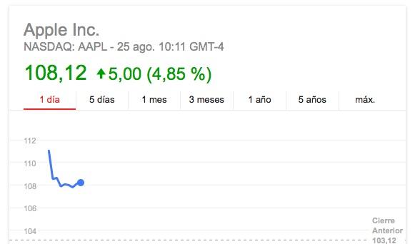 acciones de apple-100-dolares