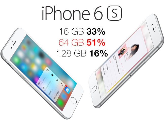 iPhone_Capacidad