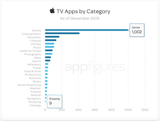 Aplicaciones Apple TV 2