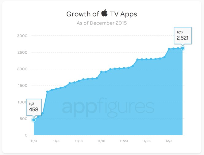 Aplicaciones Apple TV