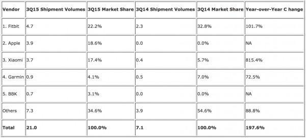 Apple Watch ventas 4Q 2015