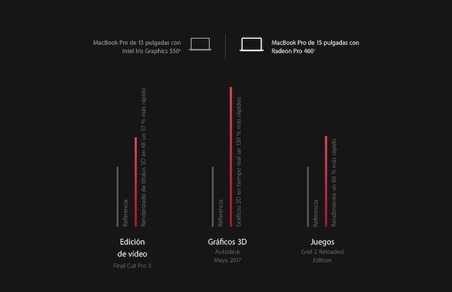 MacBook Pro - Velocidad