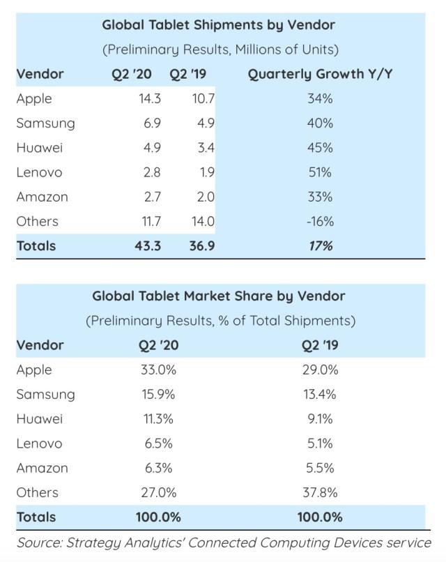 Crecimiento de mercado tabletas Q2 2020