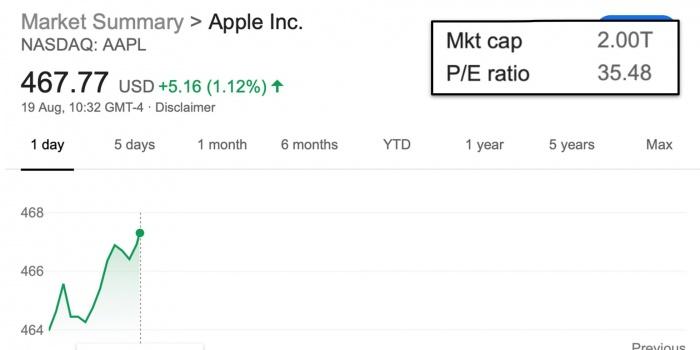 La primera empresa en alcanzar los 2 billones de valor