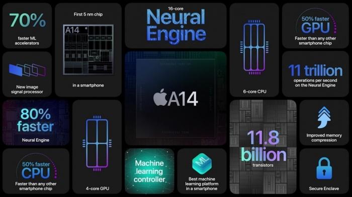 Características chip A14