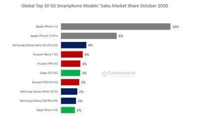 iPhone 12 como número 1 dentro de los smartphone con. 5G