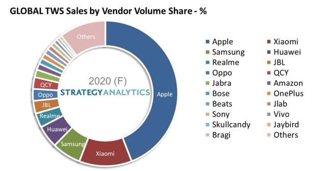 Ventas globales de auriculares Bluetooth, AirPods lideres
