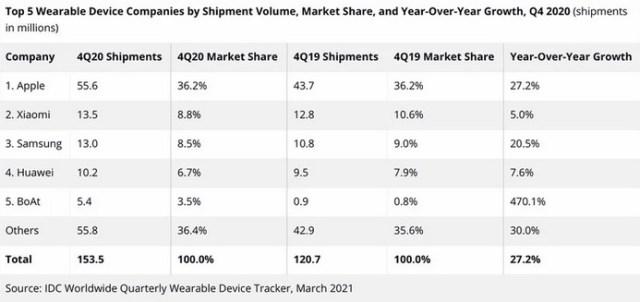 Ventas Apple Watch T4 2020