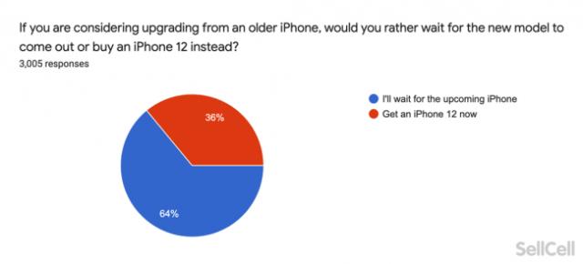 iPhone 13 o iPhone 12 encuesta