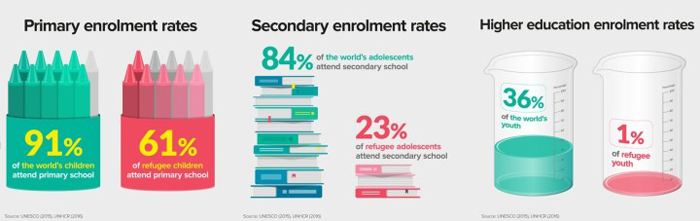 Alcuni dei dati riportati nel rapporto dell'UNHCR, Left Behind