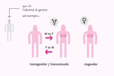 """""""Identità di genere"""", cosa vuol dire?"""