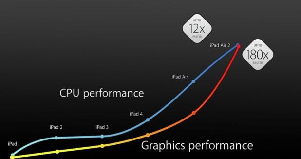 ipad-performance