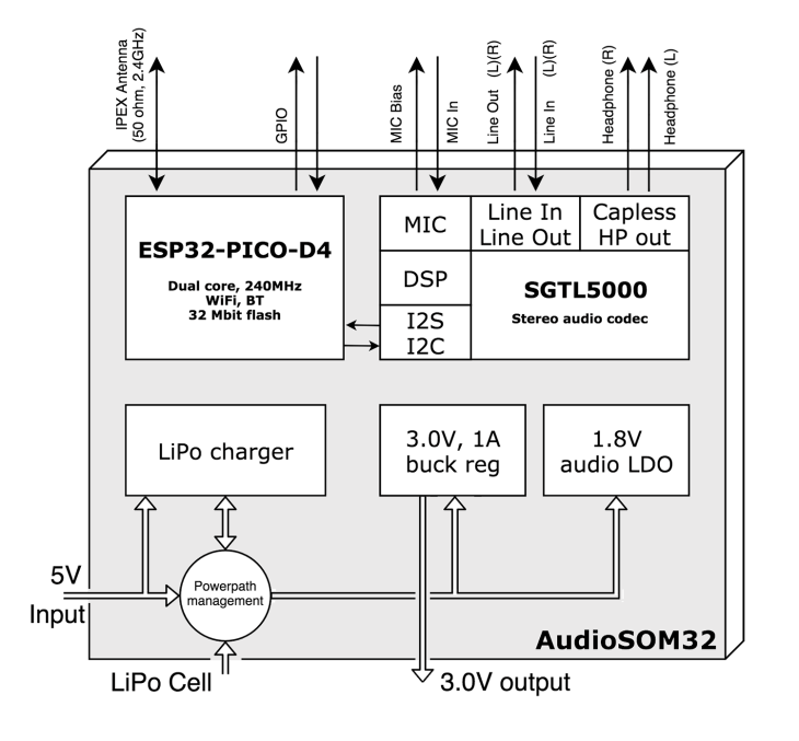 audiosom32 esp32 audio module block diagram