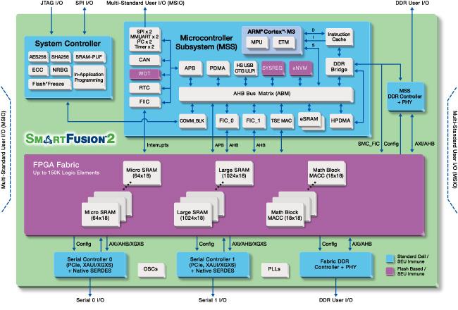Microsemi SmartFusion2