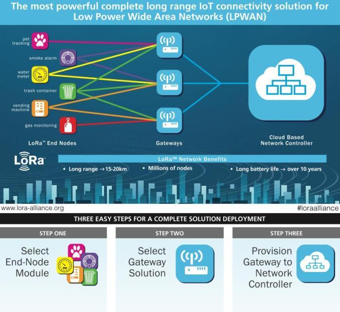 IBM LPWAN
