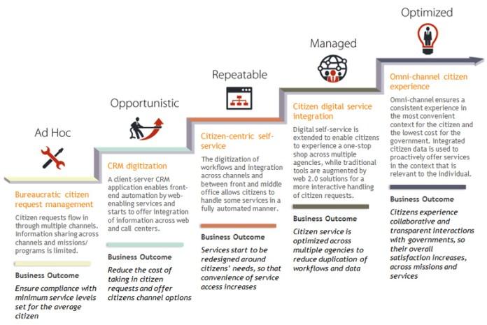 IDC MaturityScape 2015
