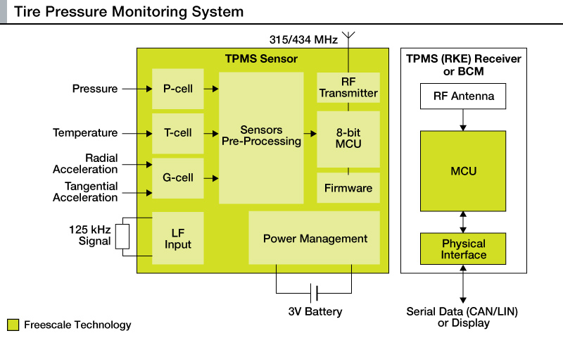 Freescale Introduces The Industry S Most Accurate Truck